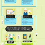 Becoming An Electrician (Infographic)